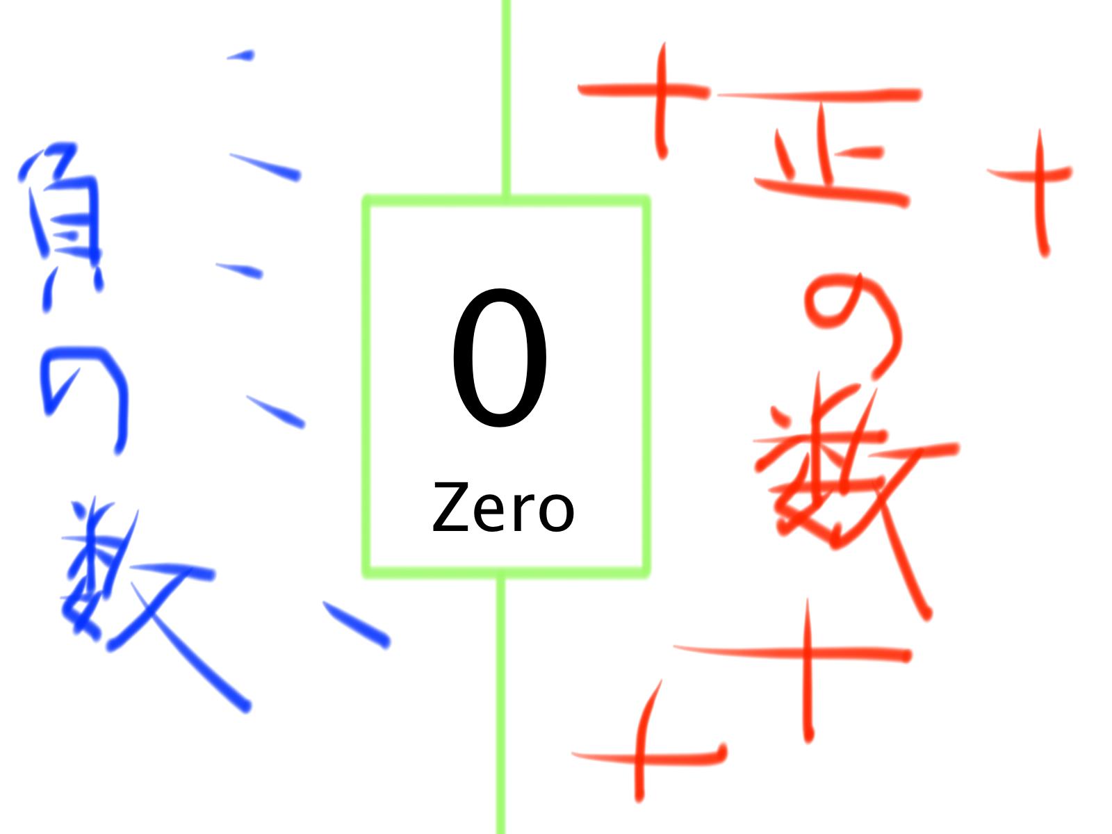 中学数学 正の数 負の数