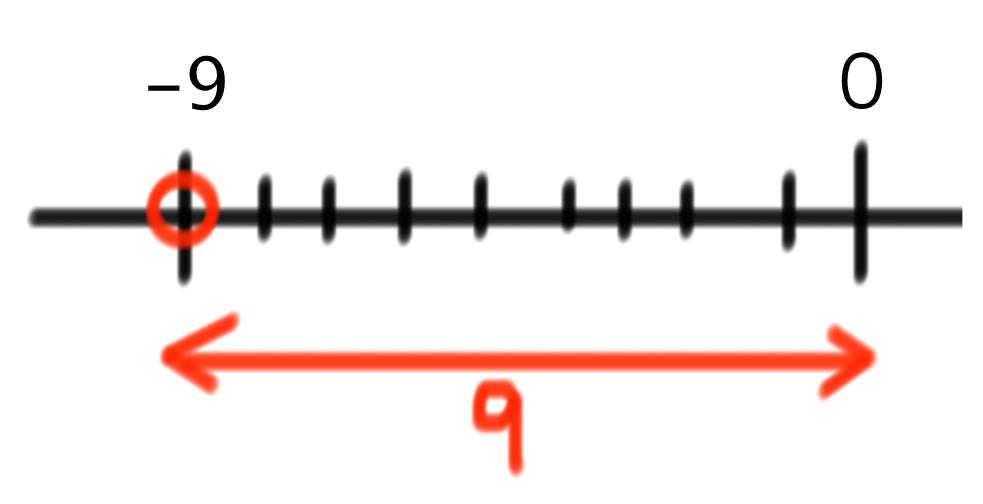 数直線 数の大小