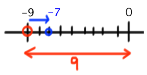 数直線 中学数学