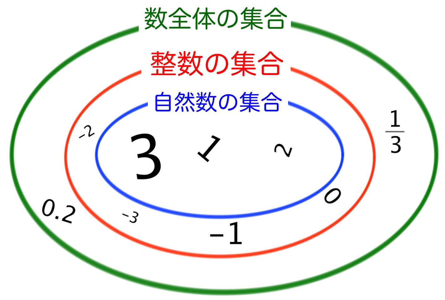 整数の集合 数全体の集合