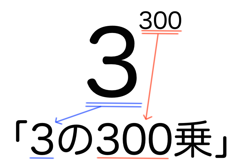 中学数学 指数の意味