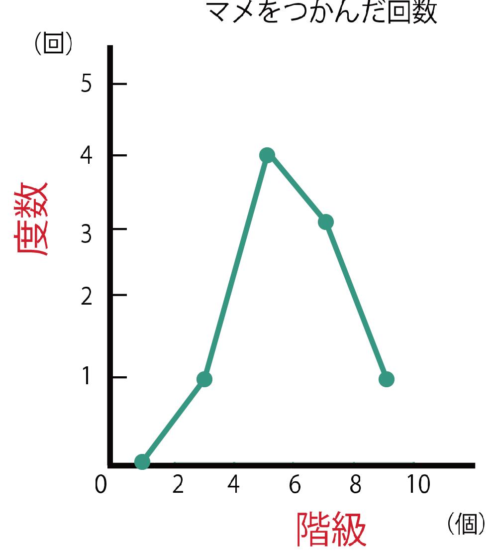 度数分布多角形