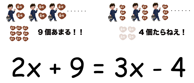 方程式 文章題 解き方