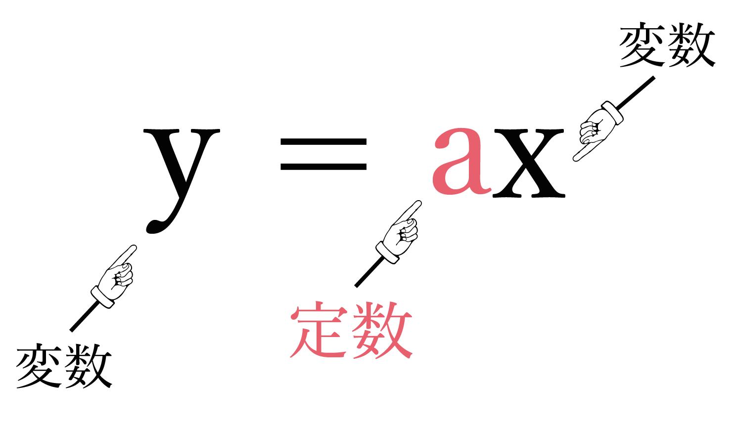 比例の式 中学数学