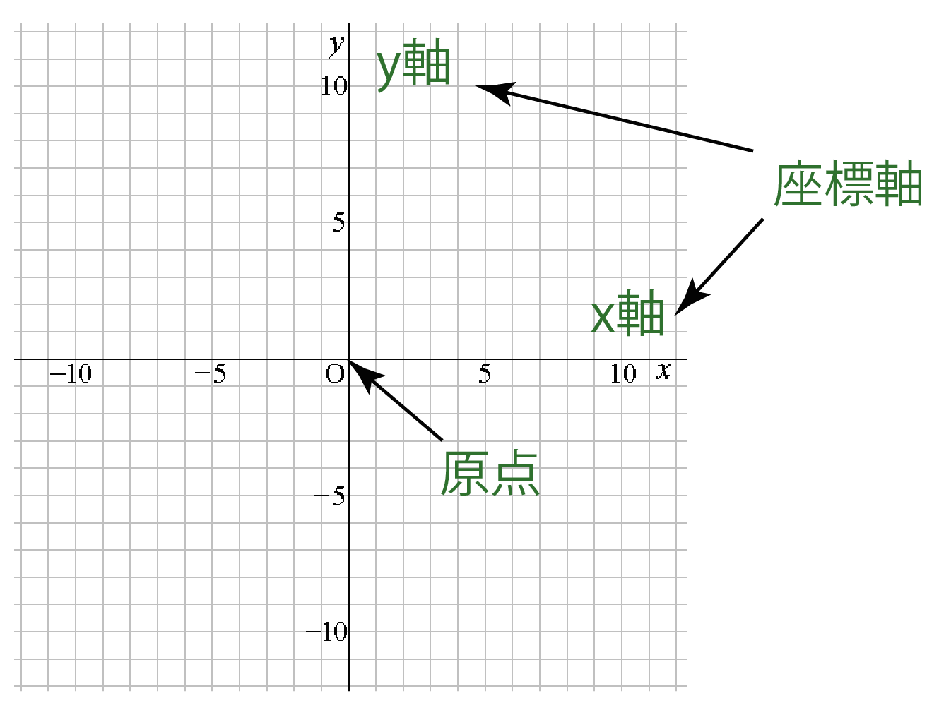 x軸 y軸