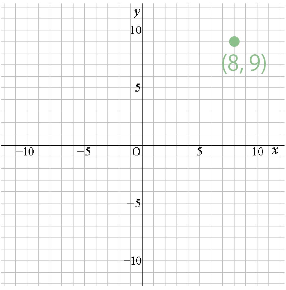 中学数学】関数に必要な「座標」...