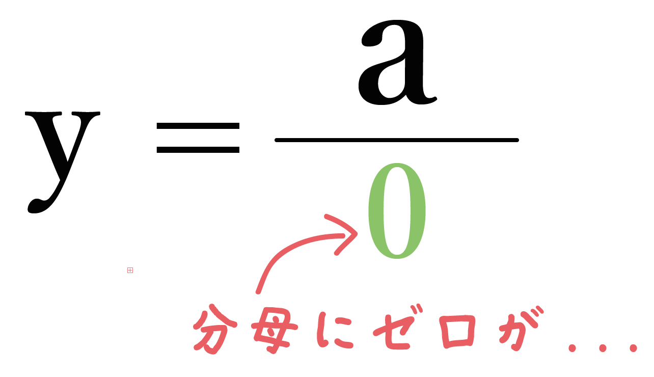 反比例 グラフ