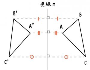 線対称 書き方