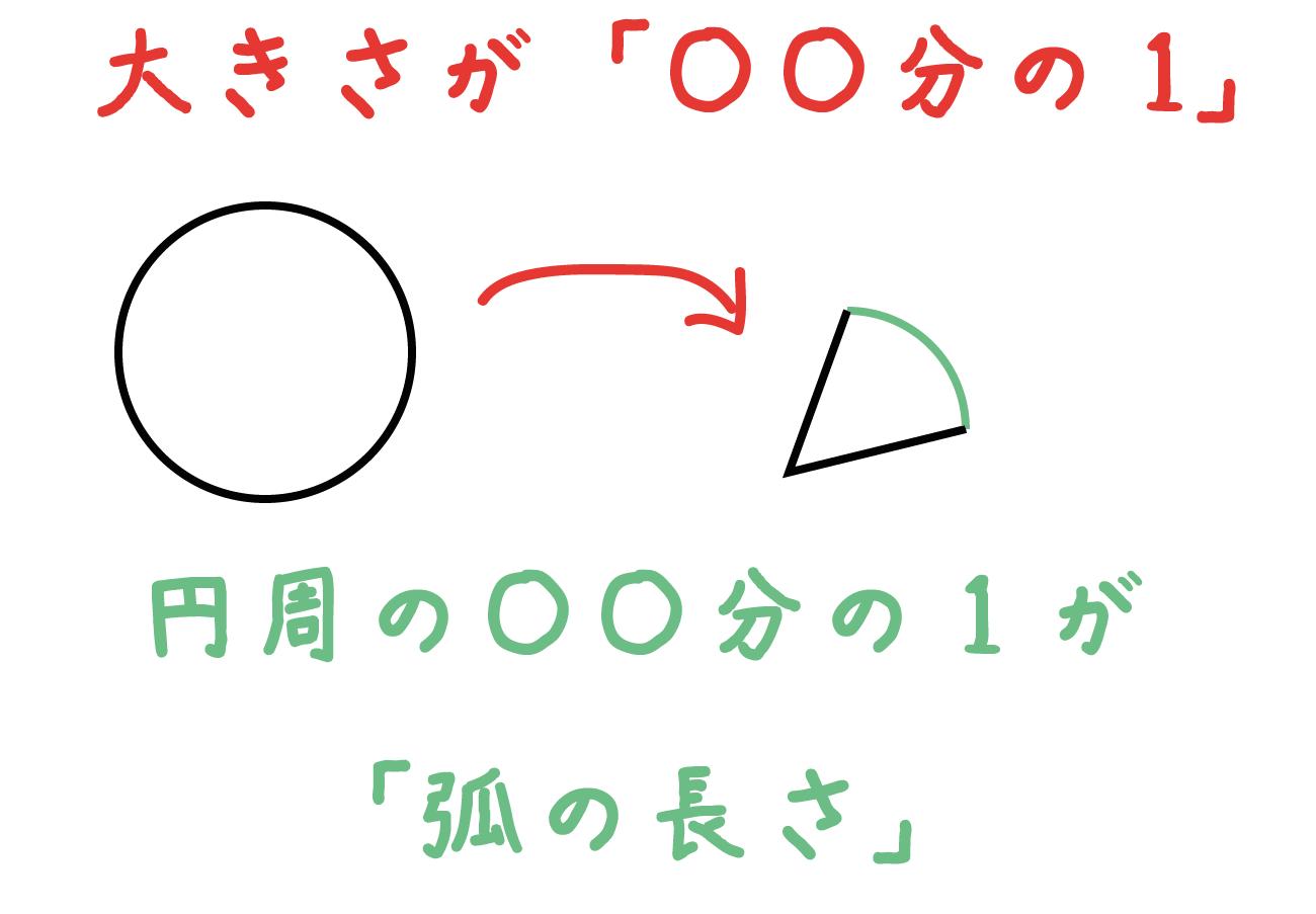 扇形 弧の長さ 求め方
