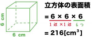 立方体 表面積 求め方 公式