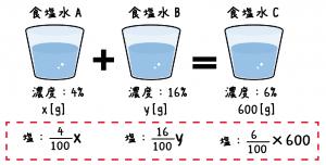 食塩水 連立方程式