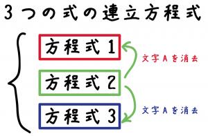 3つの式の連立方程式 解き方 xyz
