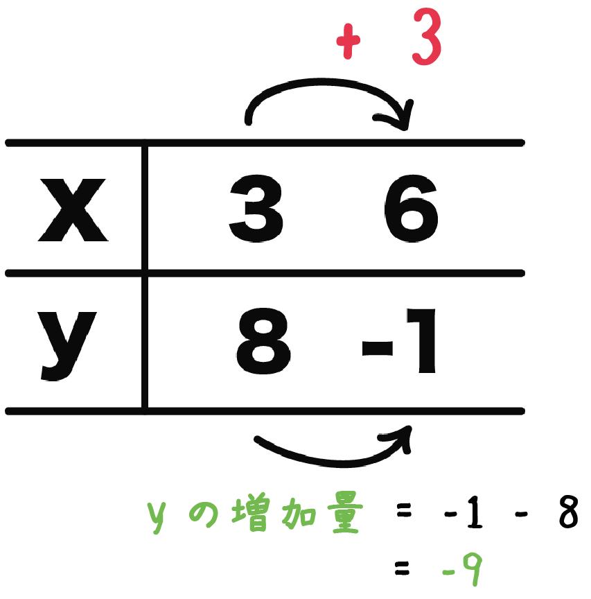 一次関数 yの増加量