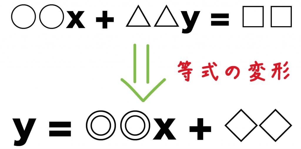 一次関数と方程式