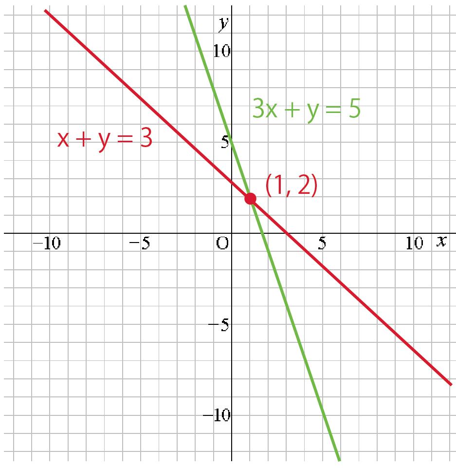 連立方程式とグラフ