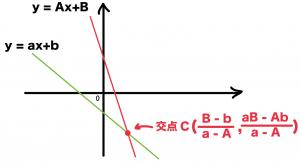 2直線の交点 公式