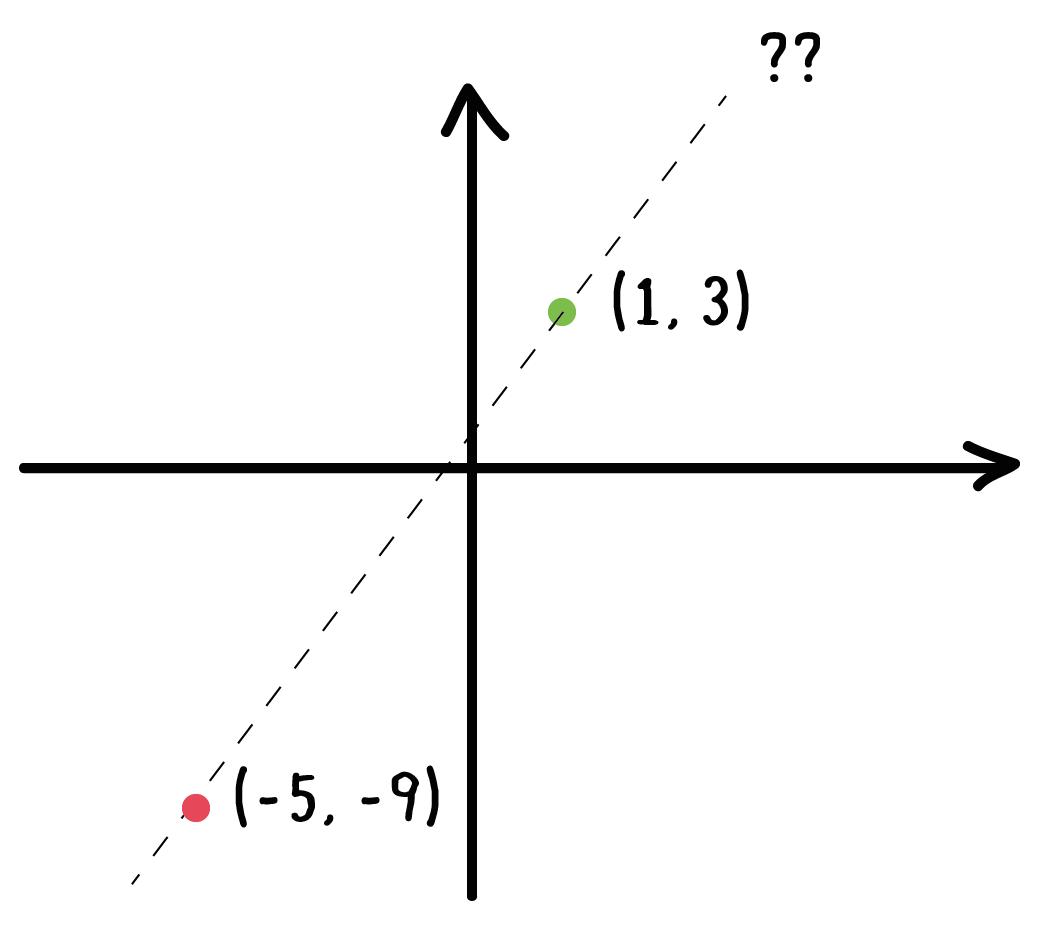 二点を通る直線の式