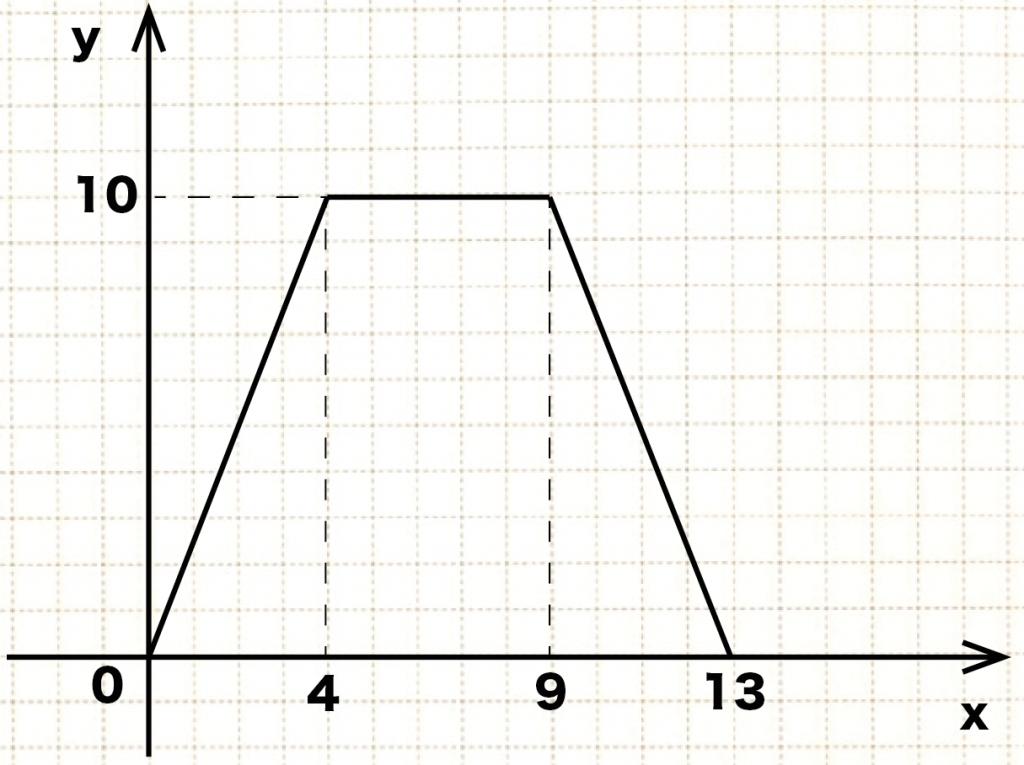 1次関数の利用 動点