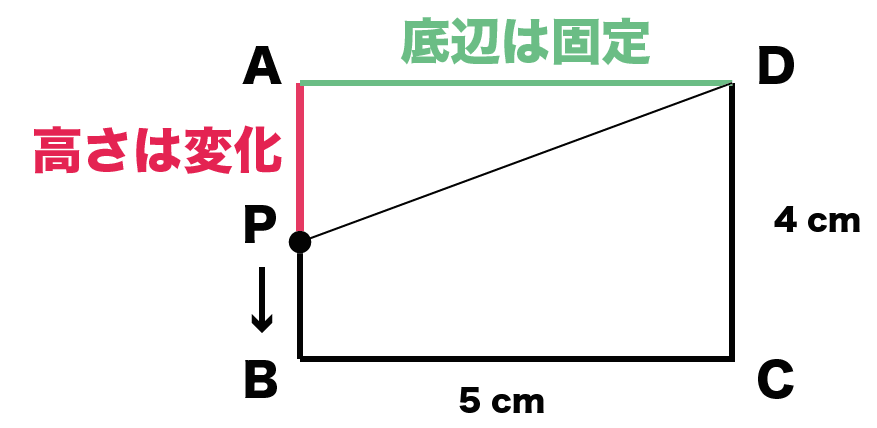 一次関数の利用 動点 解き方
