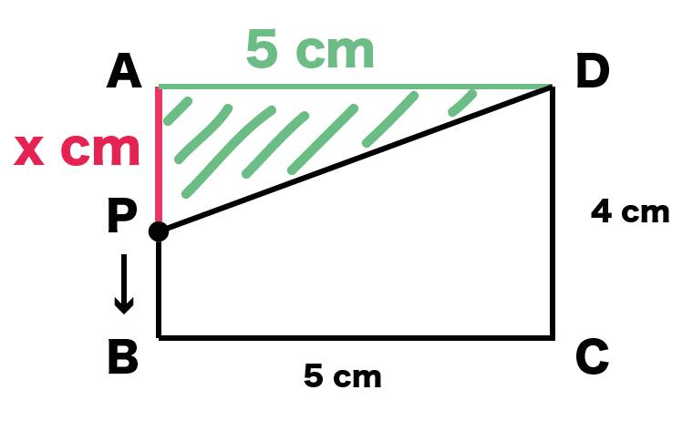 1次関数の利用 動点 問題