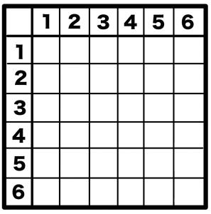 サイコロ 2個 確率 計算