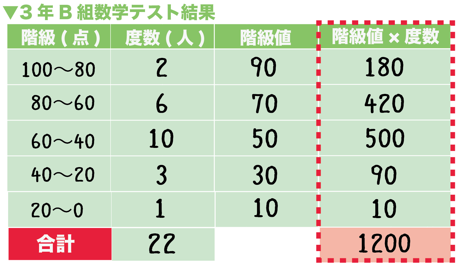 度数分布表 平均値 求め方