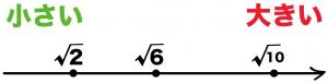 平方根の大小