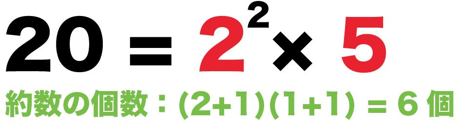 正の約数の個数の求め方