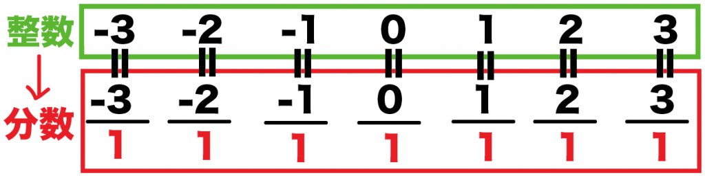有理数と無理数