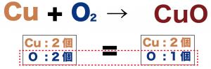 化学反応式 作り方 問題 解き方