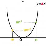 二次関数 変化の割合 公式