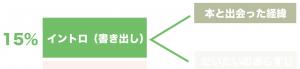 読書感想文 構成 テンプレート