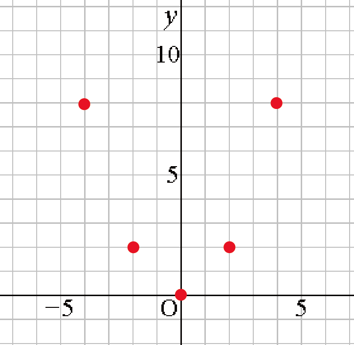 二次関数 グラフ 書き方