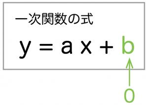 関数y=ax2