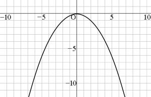 二次関数 グラフ 問題