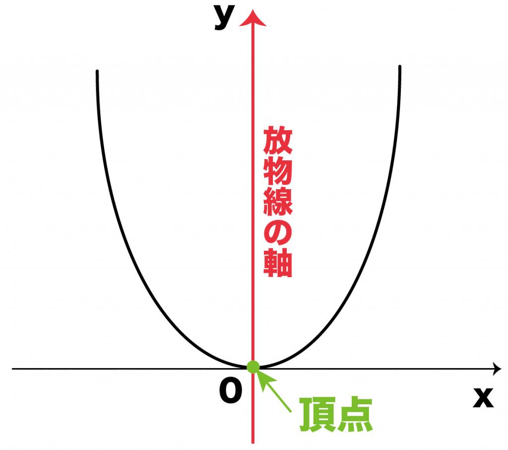 放物線 頂点 軸