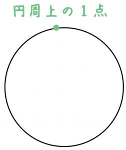 円周角とは
