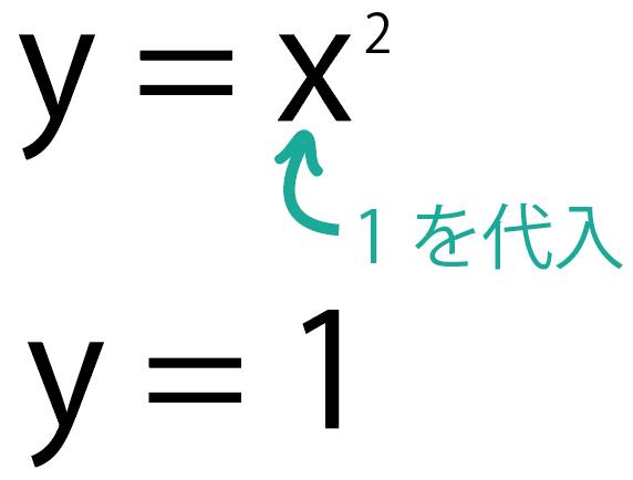 二次関数の利用 文章問題