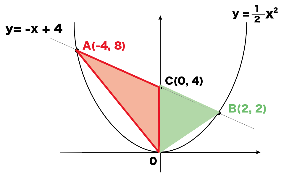 二次関数 三角形の面積