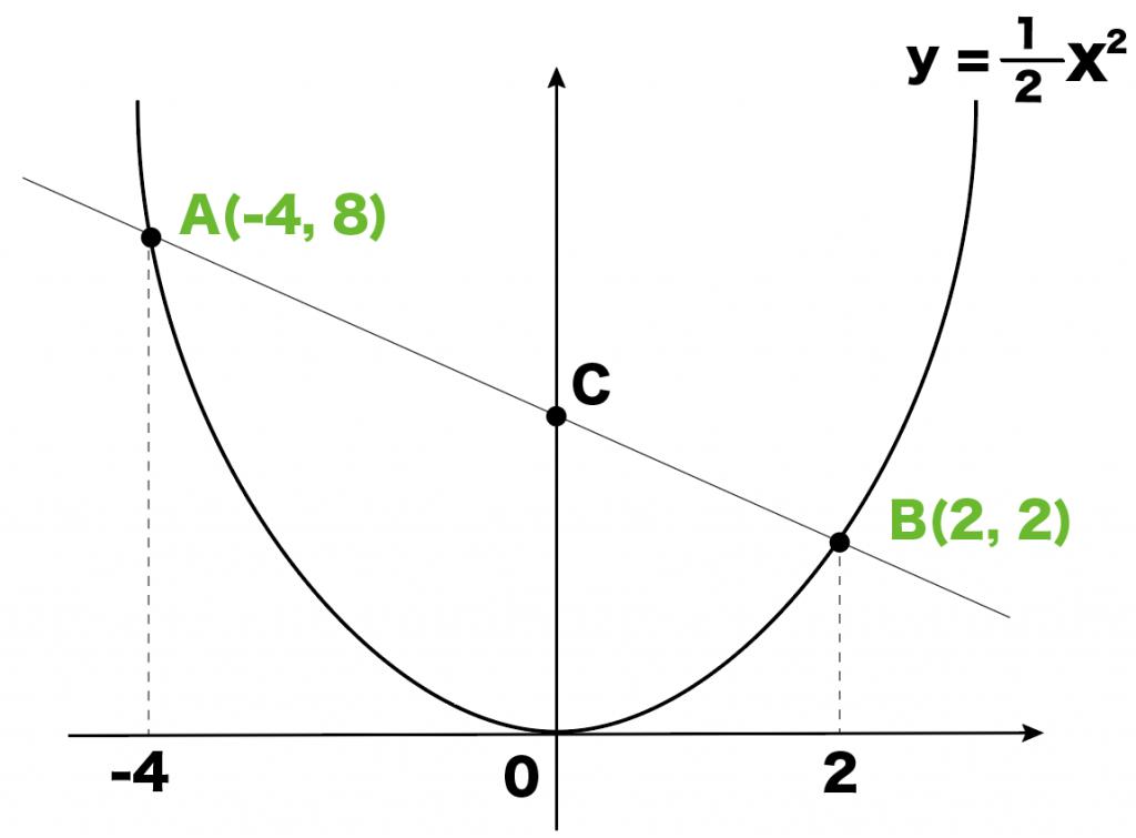 二次関数 三角形