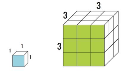 相似な立体の性質