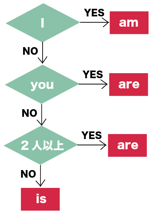 be動詞 使い方