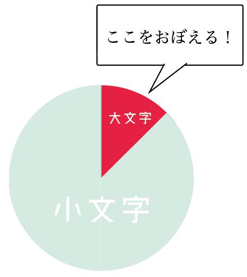 英語 大文字 小文字 使い分け