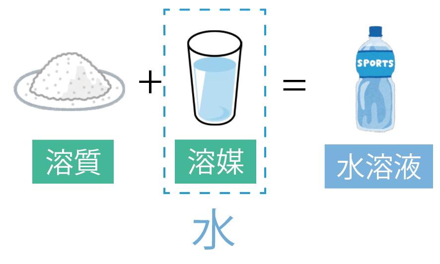 溶質 溶媒 溶液 水溶液