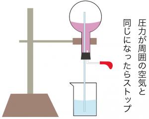 アンモニア噴水実験 仕組み 原理