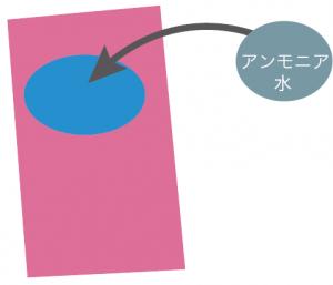 アンモニアの発生方法(作り方)・集め方・性質
