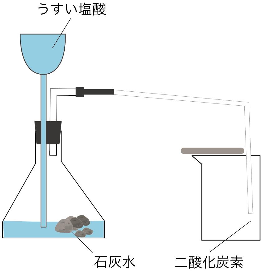 二酸化炭素の発生方法(作り方)・集め方・性質