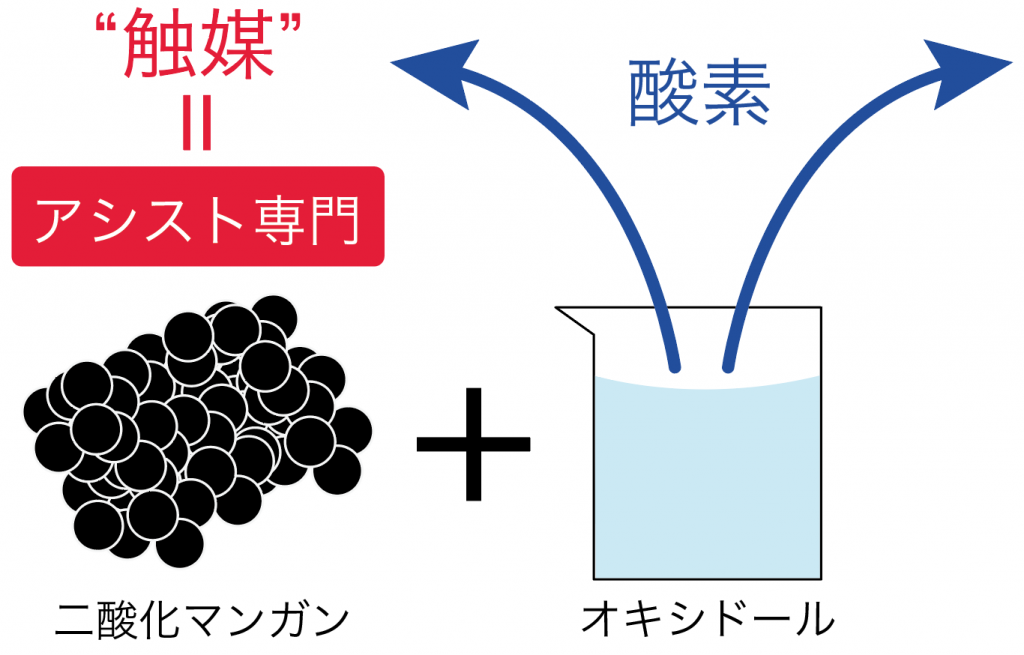 酸素 発生方法 集め方 性質