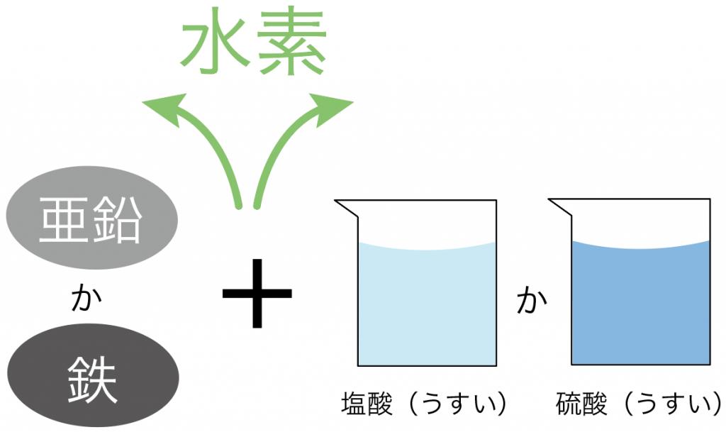 水素 発声方法 集め方 作り方 性質
