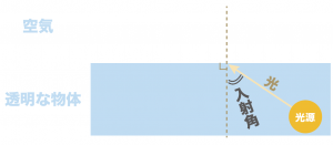 光の屈折の法則 入射角 屈折角